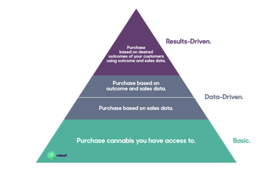 Wholesale Purchasing Decisions: From Basic Purchasing to Results-Driven